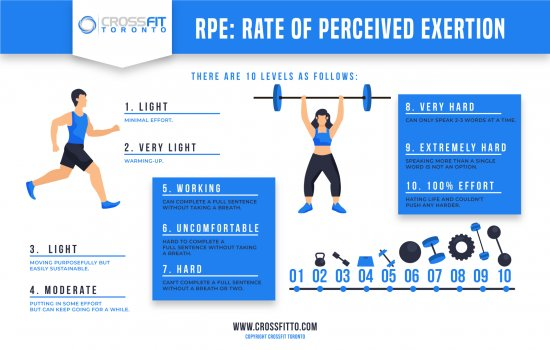 RPE - Rate of Perceived Exertion
